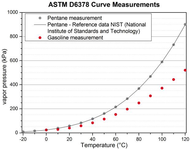 ASTM D6378 curve pentane gasoline
