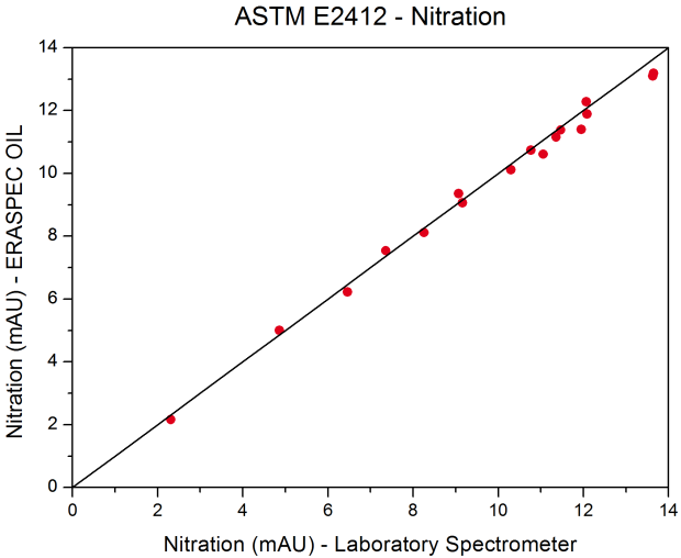 ASTM _E2412_Nitration_Homepage