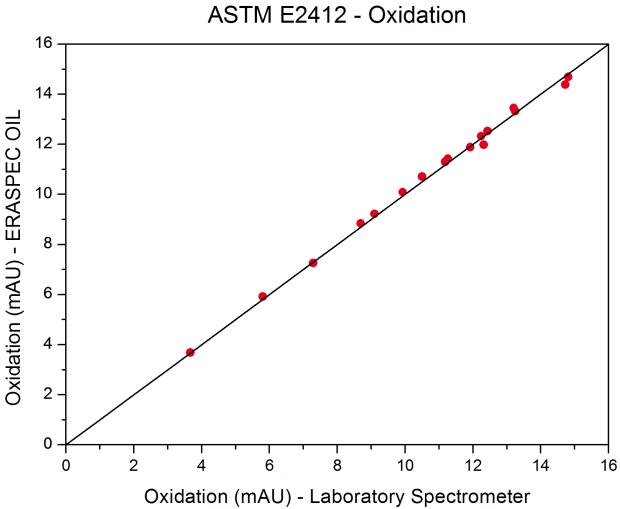 ASTM_E2412_Oxidation_Homepage