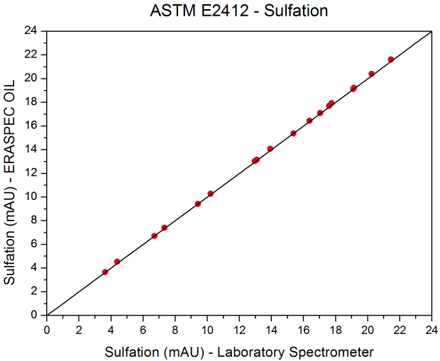 ASTM_E2412_Sulfation_Homepage