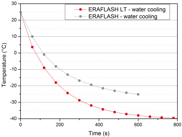 Cooling_EraFlashLT_water