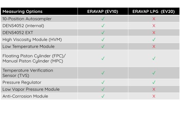 ERAVAP Unique Measuring Options