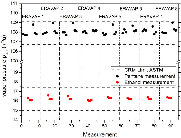 Subsequent measurements of Pentane and Ethnaol
