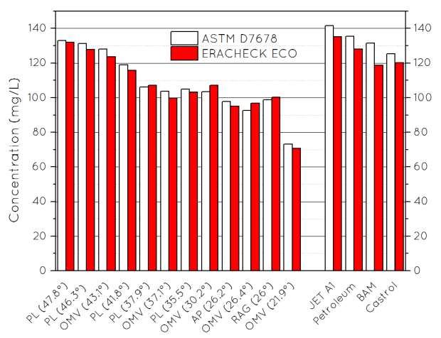 Graph that shows ERACHECK ECO's compatibility mode in comparison to ASTM D7678 measurements