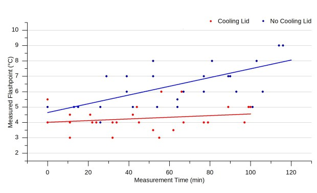 Measuring Graph showing results with/without ERAFLASH S10 Cooling Lid
