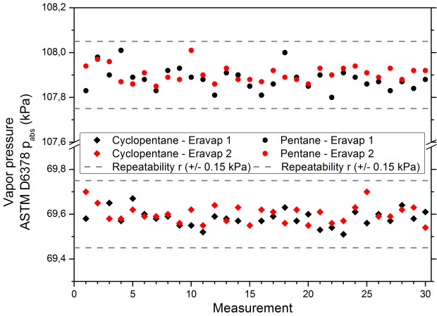 Improved repeatability of ERAVAP for pentane and cyclopentane