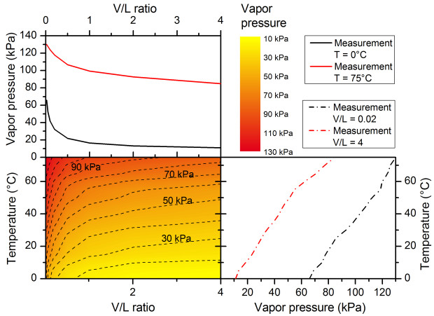 This graphs show the vapor pressure of crude oil for different temperatures and vapor to liquid ratios. Smaller V/L ratios and higher temperatures lead to higher vapor pressures.